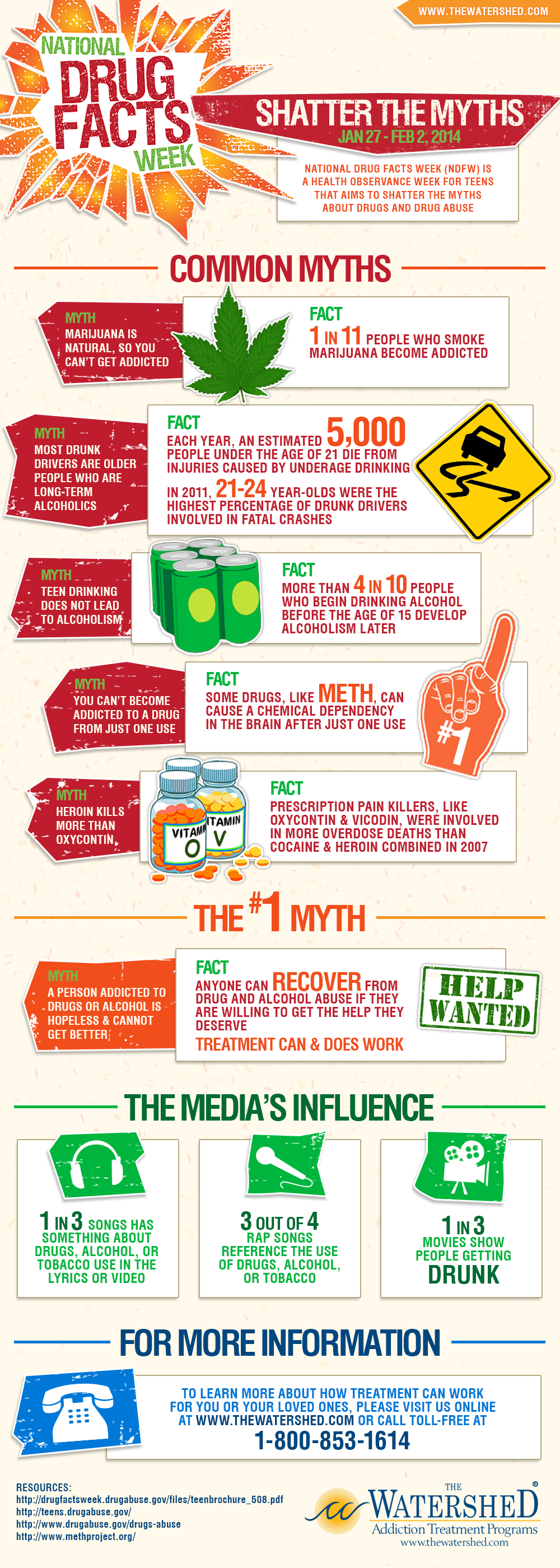 drug facts week infographic